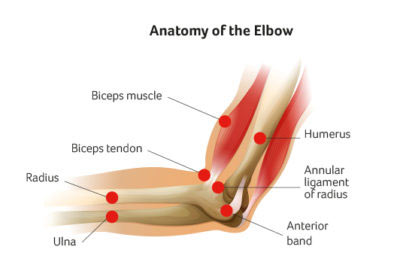 Elbow Pain Treatment in NYC